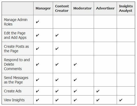 Facebook Administration Rolls Chart